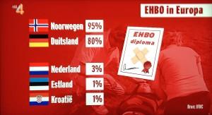 Nederland loopt achter met EHBO